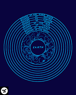 Astronomia Earth